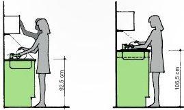 Výška umístění dřezu při postavě nad 165cm