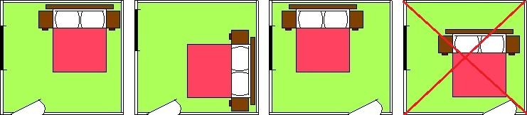 Ukázka správného vs nesprávného umístění postele v ložnici