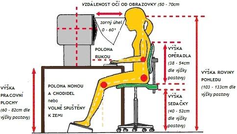 Důležité parametry pro sezení u pc